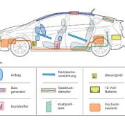 Die fahrzeugspezifische Rettungskarte